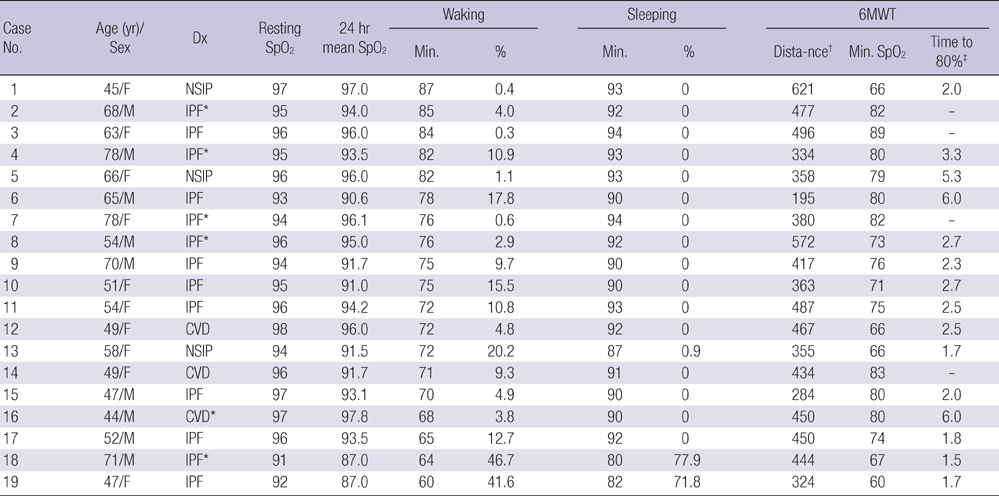 Dx Diagnosis Min Minimum Saturation Duration Of Less Than 88 Of Spo2 Ipf Idiopathic Pulmonary Fibrosis Cvd Inters Ial Pneumonia Ociated